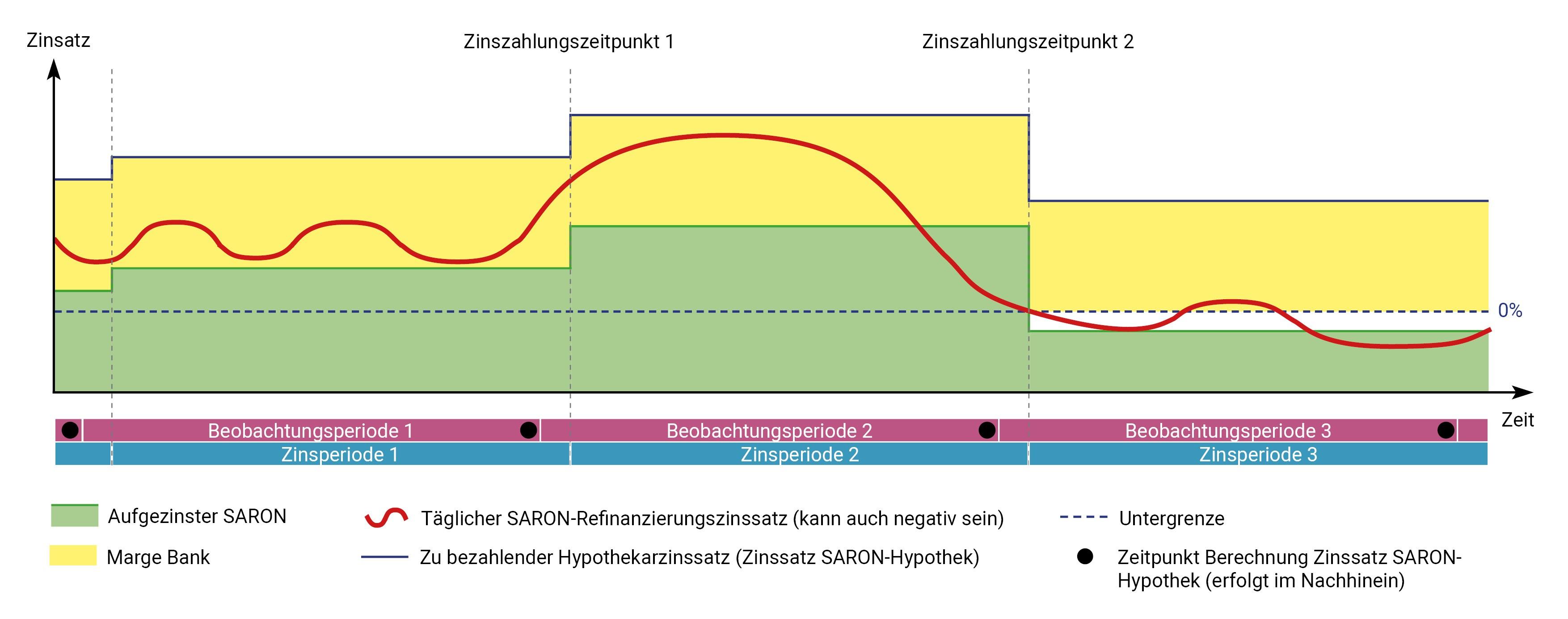 Saron Launch Grafik